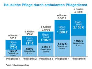 Wie teuer ist Pflege? Eigenanteil bei über 2000€ monatlich!